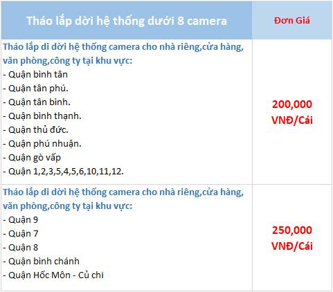 bảng giá tháo lắp camera